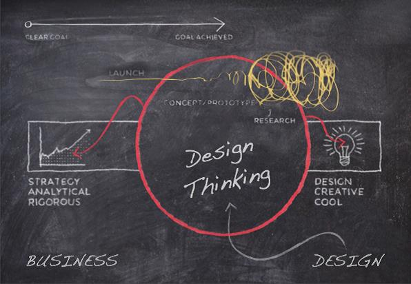 Como adaptar o Design Thinking
