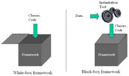 Frameworks: Caixa Branca e Preta In white box frameworks, also called architecture-driven frameworks, instantiation is only possible through the creation of new classes.