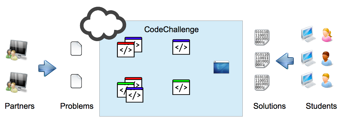 Fig. 1. CodeChallenge Architecture case, students have to upload the source code with the problem solution. The verification of the quality of solutions is going to be performed in three steps.