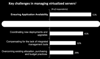 Endereçando os Desafios de Storage com VMware The Key Problems Challenges: Managing Unanticipated Key Challenges Cost Increases Today s Solutions are not Enough Inefficient storage use Poor I/O