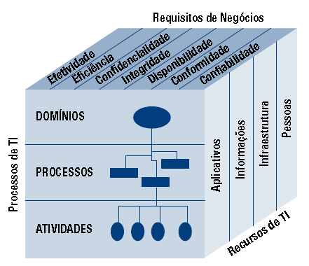 Componentes do COBIT