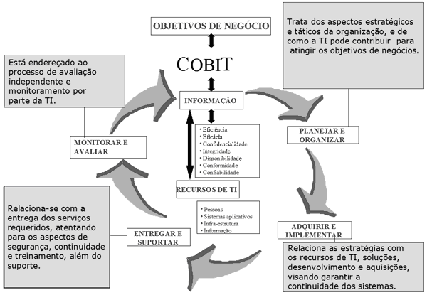 Figura 3 Framework representativo do COBIT 2.1.2. ITIL Information Technology Infrastructure Library.