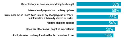 Q10. Overall, how satisfied are you with your previous online purchasing experiences in the past three months? CHECK1.