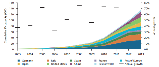 Figure 2 - Worldwide PV capacity growth between 2003-2013 [1] This same accelerating growth has caused changes in the photovoltaic energy financing.