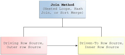 Join Methods Nested Loops Hash Joins Sort-merge Joins Driving