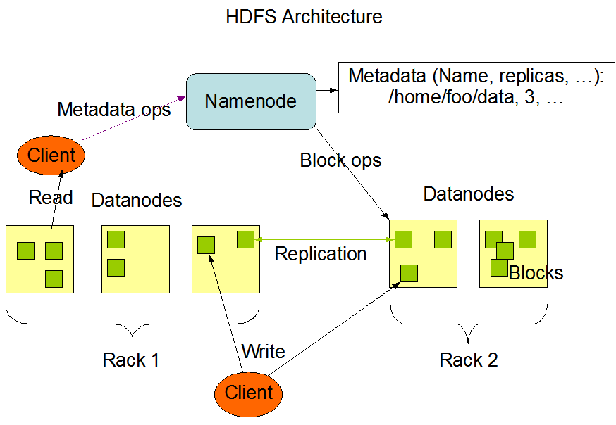 Tecnologias Figura 3.9: Arquitectura do HDFS Fonte: http://hadoop.apache.org/common/docs/current/hdfs_design.