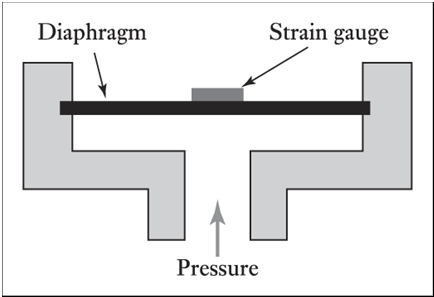32 Strain gauge load cell Figure 2.