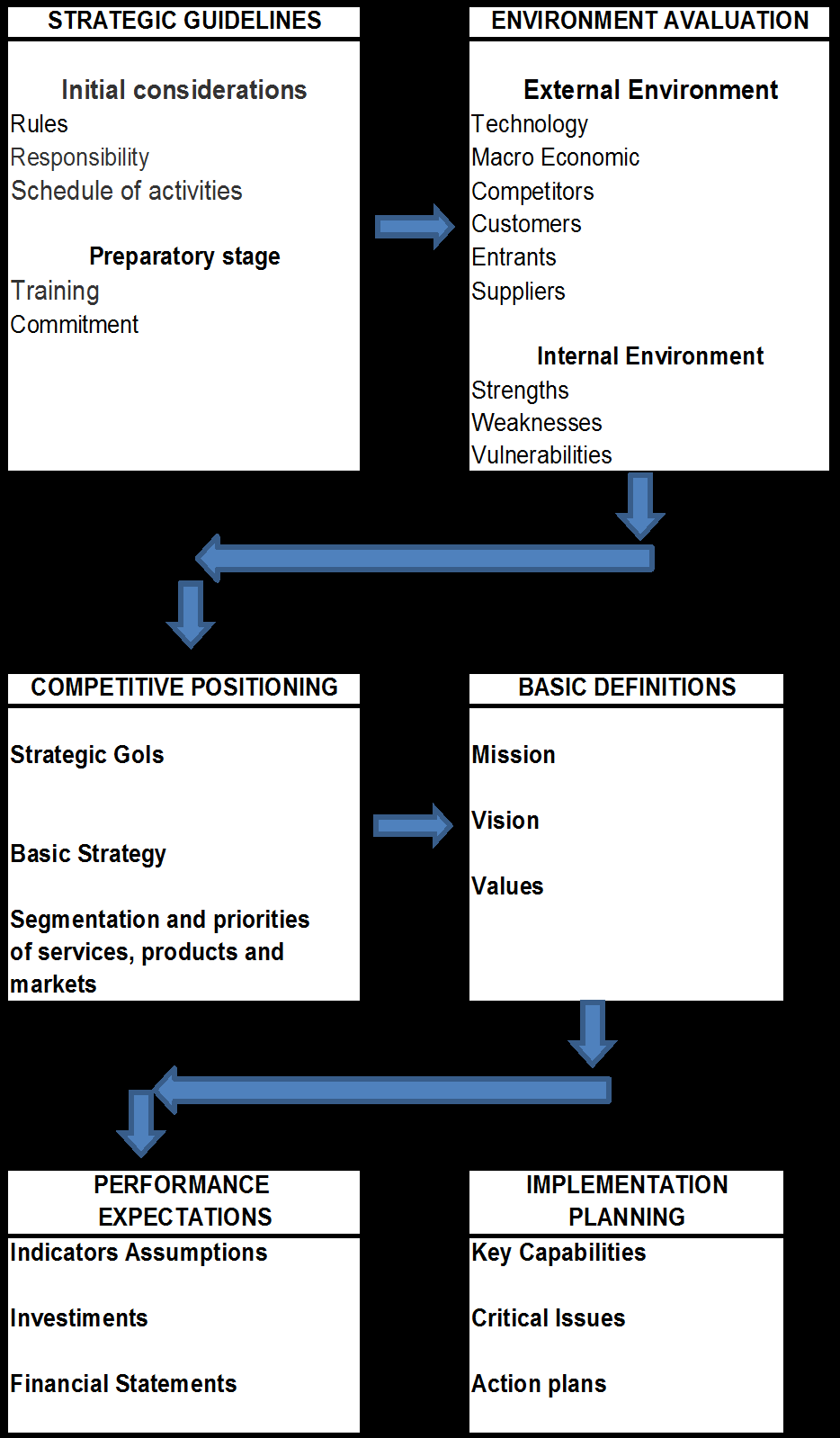 The Figure 1 shows schematically the process flow for the implementation of a strategic planning in an educational institution (Business