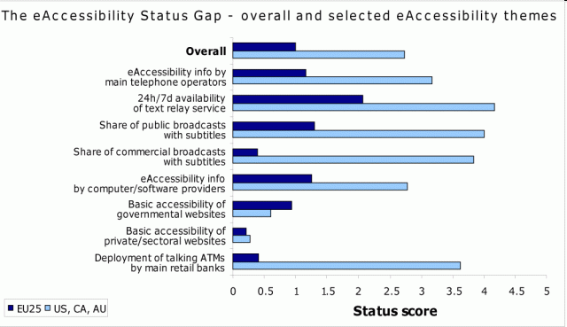 MeAC Measuring Progress of eaccessibility