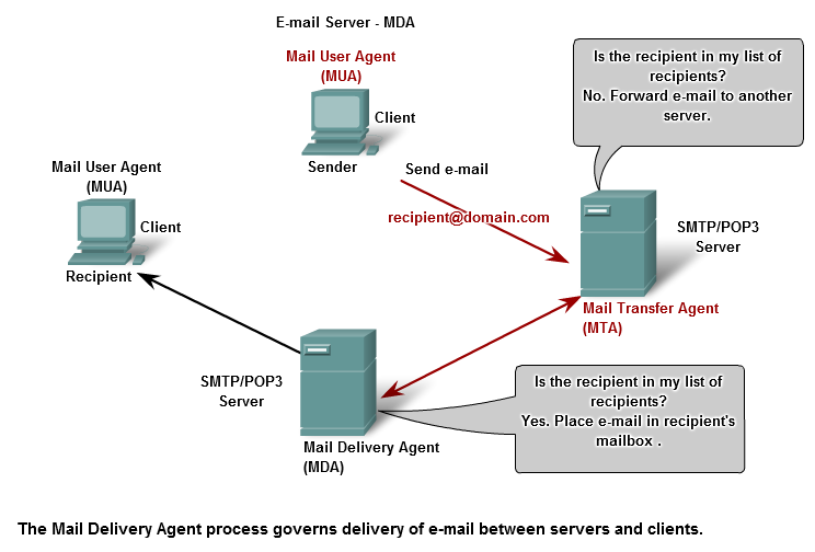 Mail Delivery Agent (MDA)
