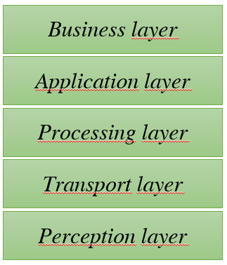 Bussines layer Application layer Processing layer Transport layer Perception layer Figura 6. Arquitetura IoT composta por 5 camadas (Wu et al. 2010).