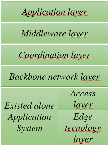Application layer Middleware layer Coordination layer Backbone network layer Existed alone application System Access layer Edge tecnology layer Figura 7.