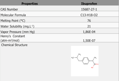 MATERIAL AND METHODS IBU was obtained in pure form (HPLC grade) and relevant information about it is presented in figure 1. Figure 1 - Properties of Ibuprofen.