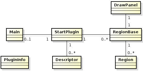 133 Figura 70: Diagrama de classes do pacote myplugin do plugin de visão de leiaute. PACOTE COMMON O common é composto por classes que fornecem métodos auxiliares a outras classes do plugin.