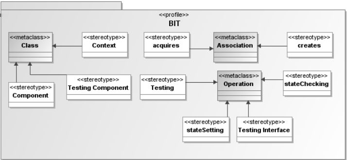 SBCARS 2007 Figure 2. BIT Profile ing the testing method, artifacts and platform to be incorporated and pursued during the development process of the components.