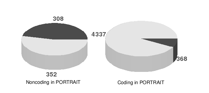 Comparisons of Table 2 are shown in Figure 3, in which each circle represents the total of sequences classified as non-coding (left) and coding (right) by SVM- PORTRAIT, and inside each circle we