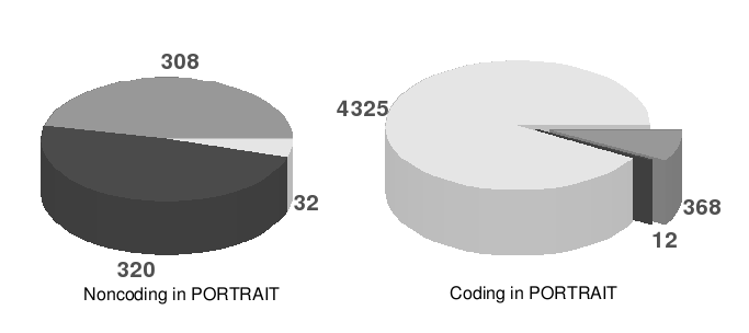 Table 3. Comparisons between the three classes SOM-PORTRAIT and SVM- PORTRAIT. The percentage is relative to the 5,365 sequences of the Pb transcriptome.