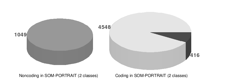 Figure 5. Comparisons of the classifications for the 6,013 Assembled ESTs of the Pb transcriptome produced by two classes and three classes SOM-PORTRAIT.