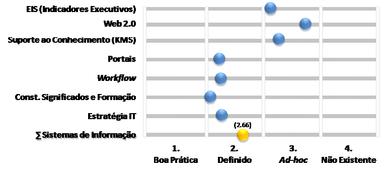 The development of value systems and the role of Information Systems in the Portuguese 473 Insurance Industry Detalhe da maturidade dos elementos constitutivos Dimensão SI Tópicos Instrumentos de