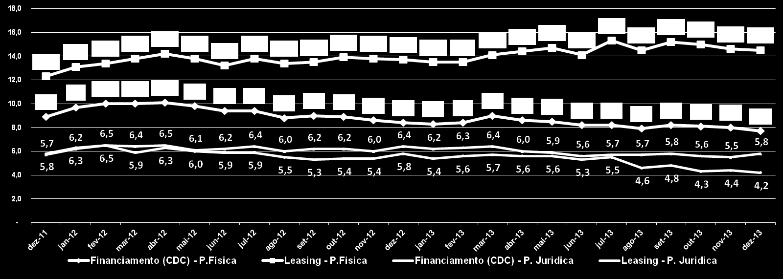 % Atrasos do total da Carteira - Financiamentos (CDC) - P. Fisica = 7,7% ( -0,3 p.p. mês; -0,7 p.p. no ano) % Atrasos do total da Carteira - LEASING - P.Física = 14,5% ( -0,1 p.p. mês; +0,8 p.p. no ano) % Atrasos do total da Carteira - Financiamentos (CDC) - P.