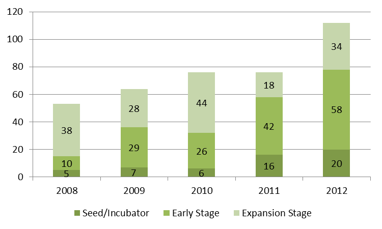 A New Era for VC Investments - Seed, Early and Expansion Stage deals grew 47% compared to 2011.