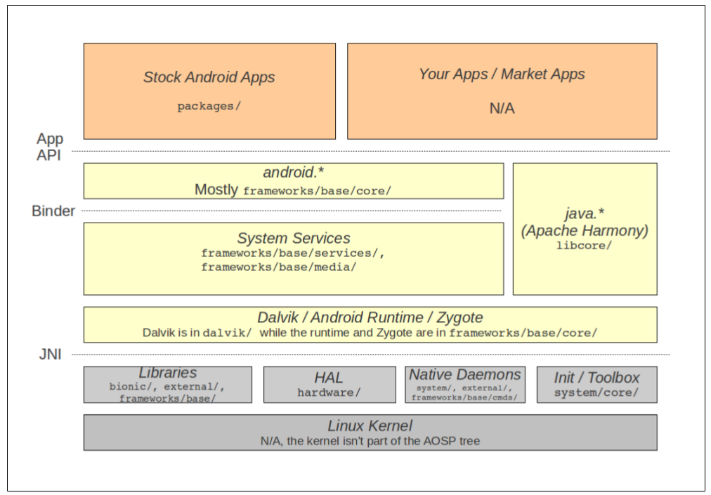 Fonte: Embedded Android,