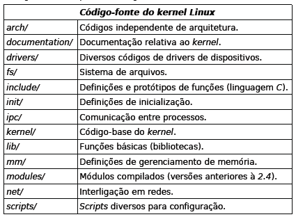 Além do subdiretório /Documentation, existem diversos documentos para consulta, como o README, o REPORTING-BUGS, o COPYING e o CREDITS.