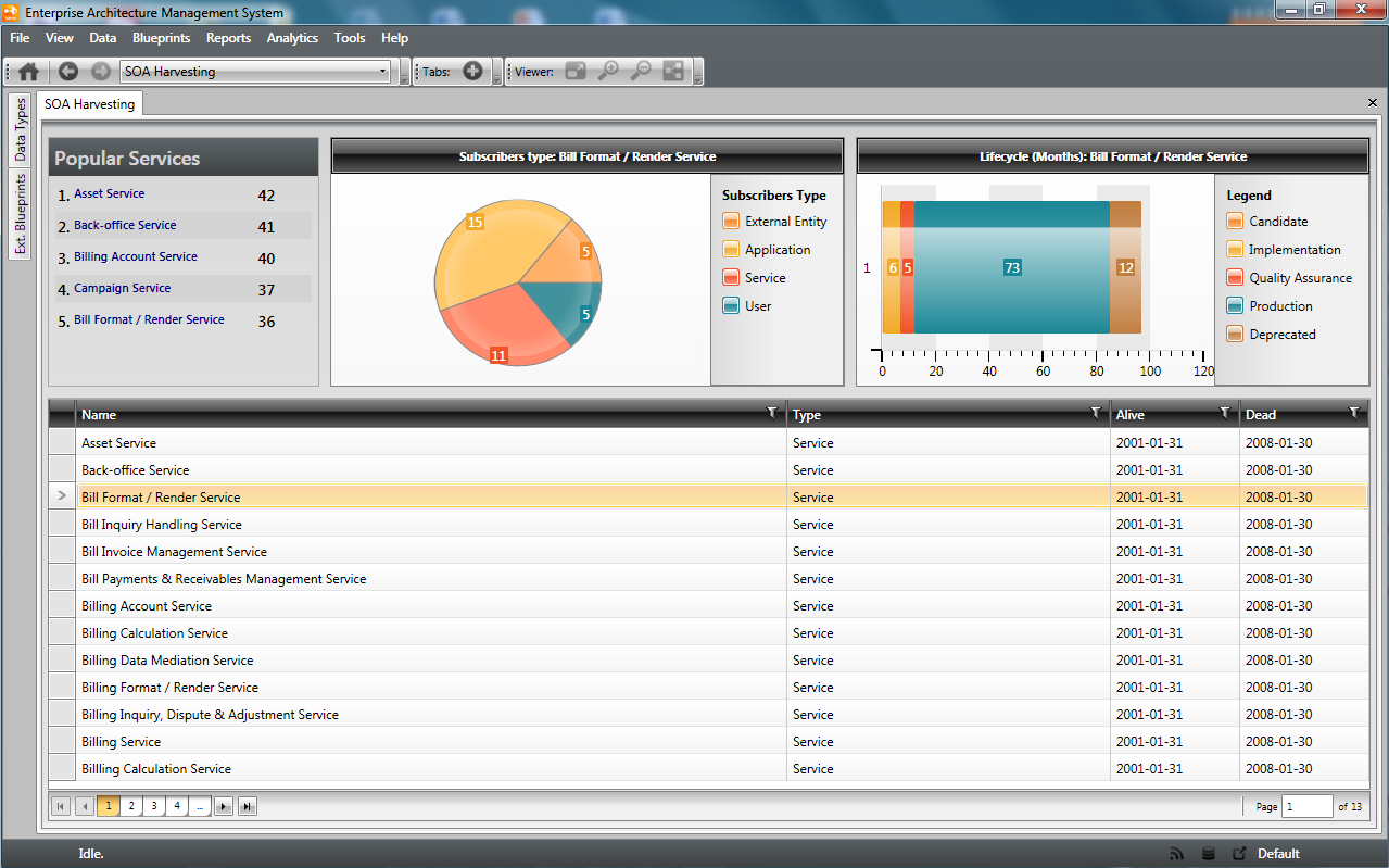 SOA Dashboard All existent services in the repository, their details, the classification of the