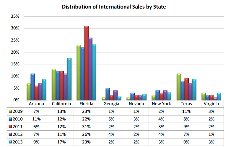 International Home Buyers: Share by State Source: Profile of International Home
