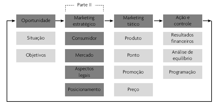 6. Marketing estratégico A Parte II do roteiro do plano é o Marketing Estratégico. É composta por quatro seções.