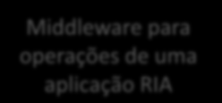 .NET RIA Services Middleware para