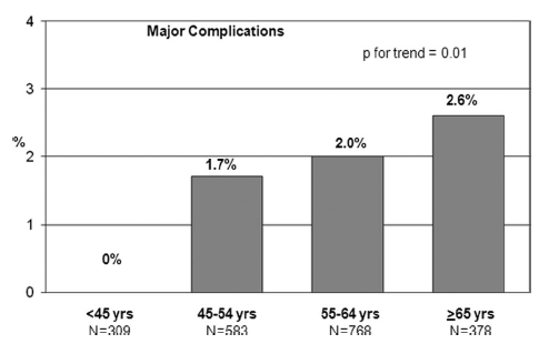 In patients younger than 45 years, there is a lower complication rate, while having a comparable overall efficacy rate with a greater chance of being AF free without the use of antiarrhythmic