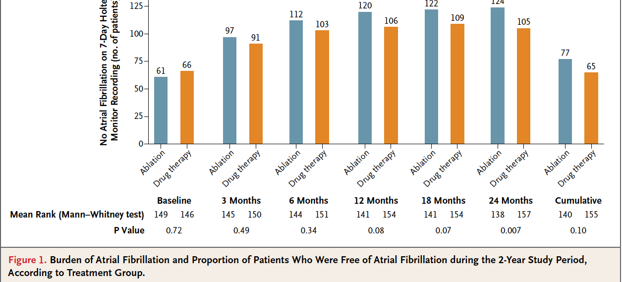 OCT 2012 At 24-month follow-up, significantly more patients in the ablation group were free from any AF and symptomatic AF Quality of life was significantly better in the ablation