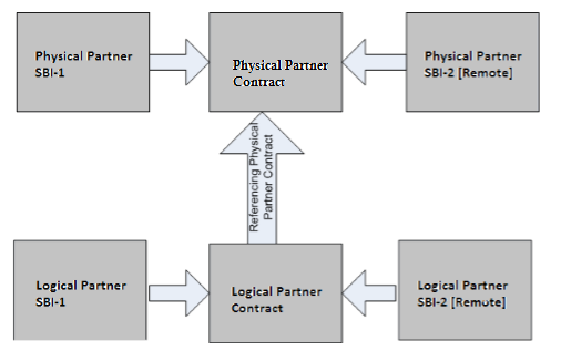 Pic Representation of Partner