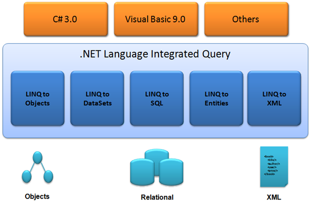 Language Integrated Query Adiciona capacidades de busca ao.