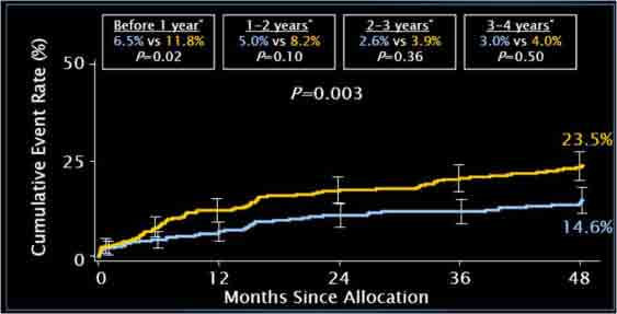 Repeat Revascularization to 4 Years LM Subset < 10% with IVUS?