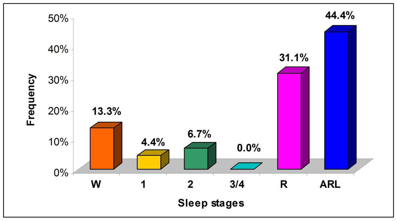 The majority of the ST changes was observed either during REM sleep (31%) or within one minute of arousals (44%).