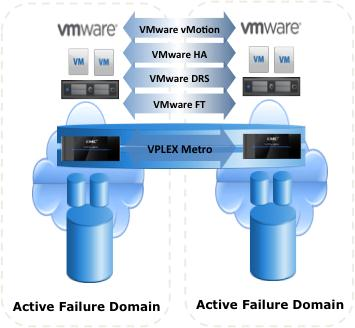 VMware & EMC VPLEX Active / Active Solution The SAME information is read/writeable in TWO locations at the SAME time VMs, Applications and Data can be moved between multiple arrays in a data center,