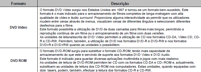 Ópticos DVD (Digital Versatile Disk) Formatos (áudio): 21