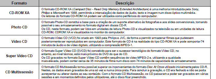 Ópticos CD (Compact Disk) Formatos (áudio): 17
