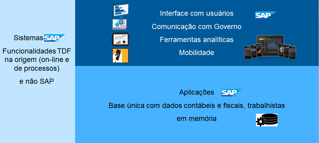 SAP Tax Declaration Framework - TDF SAP Labs