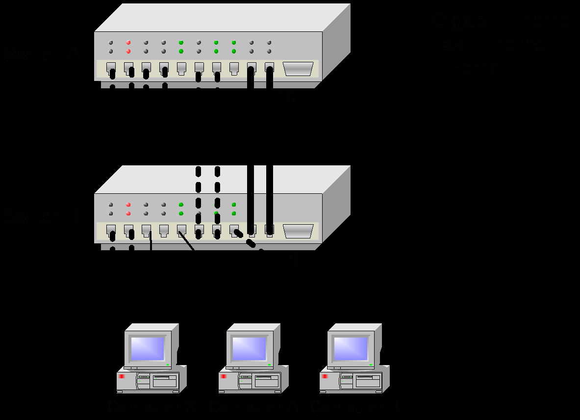 VLAN e STP - Exercício Switch A MAC 00-E0-AA-01-00-nn e Switch B MAC 00-E0-BB-01-00-nn em que n é o número da porta do switch Port 1
