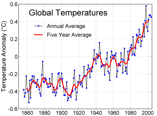 Definition for Global Warming: Temp.