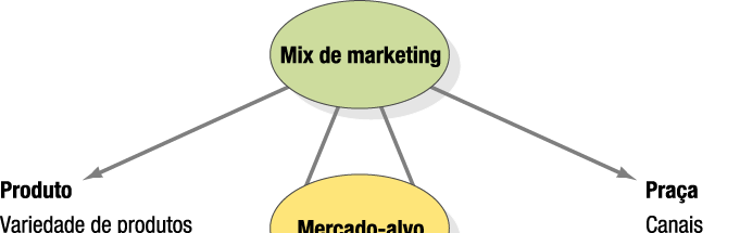 OS 4Ps DO MIX DE MARKETING