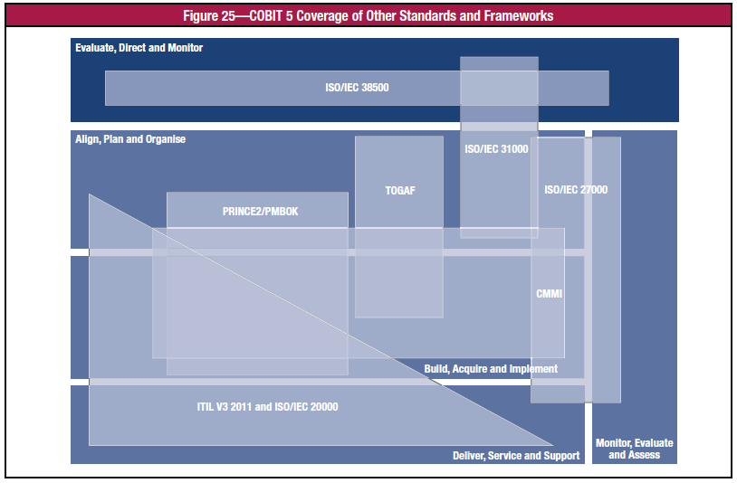 3. FRAMEWORK INTEGRADO Source: COBIT 5,