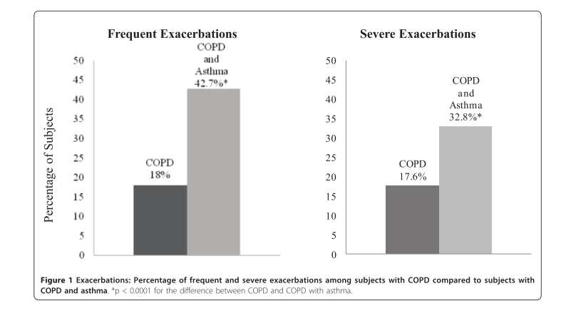 Frequência de Exacerbações Hardin, M. et al. The clinical features of the overlap between COPD and asthma. Respiratory research 12, 127 (2011).