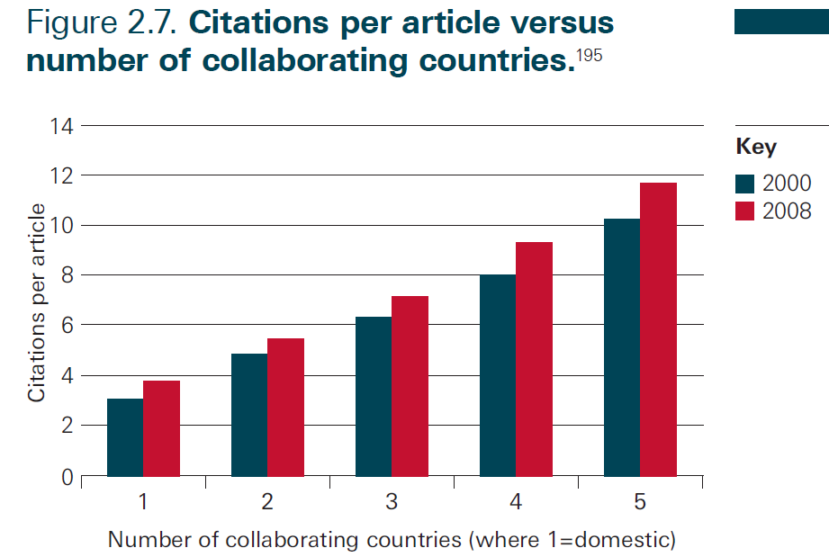 Mais colaboração aumenta o impacto Source: Royal Society, 2012 Knowledge, Networks and Nations: Global