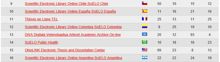 SCIELO: #1 on the Webometrics Ranking http://repositories.webometrics.