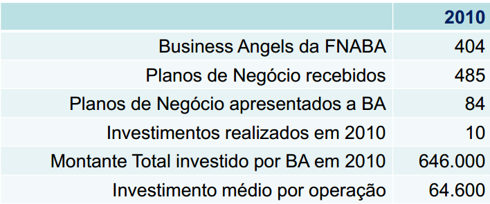Business Angels Montante