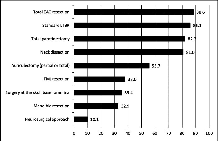 Figure 2 Extent of surgery (percent).